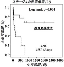 ステージ4の乳癌患者 全生存期間(%)と生存期間(日)の相関グラフ