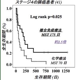 ステージ4の膵癌患者 全生存期間(%)と生存期間(日)の相関グラフ